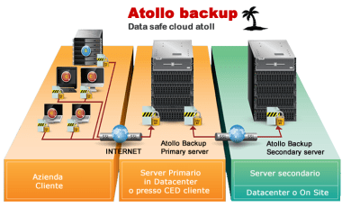 Atollo neograničeni Cloud Backup