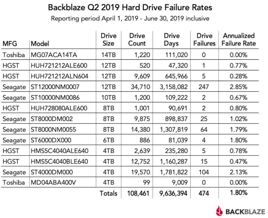 Koliko se kvare hard diskovi? 1