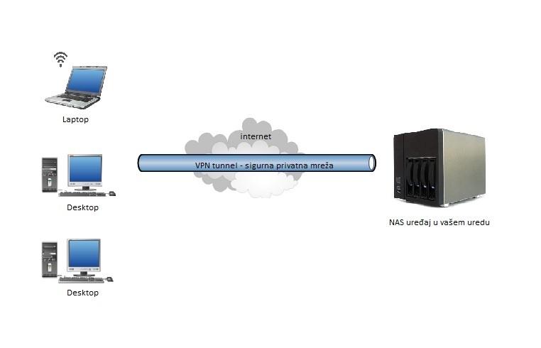 VPN ured
